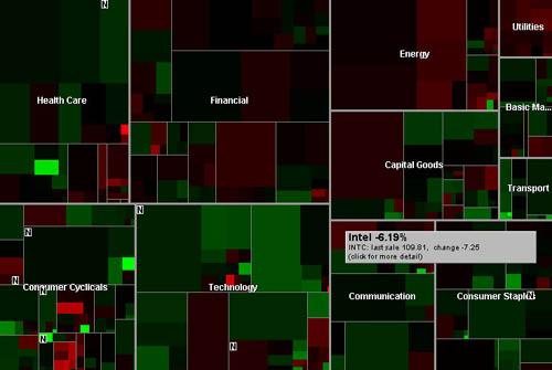 Map of the Market  Smart Money